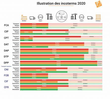 INCOTERMS 2020: o novo Incoterms?